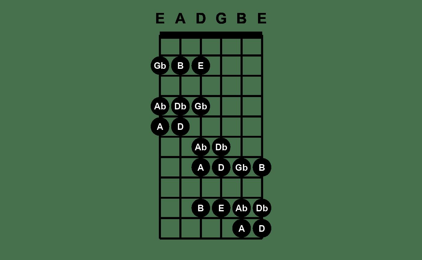 Fretboard Diagram Plots Tabr