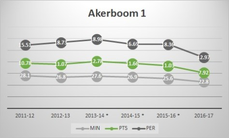 akerboom1