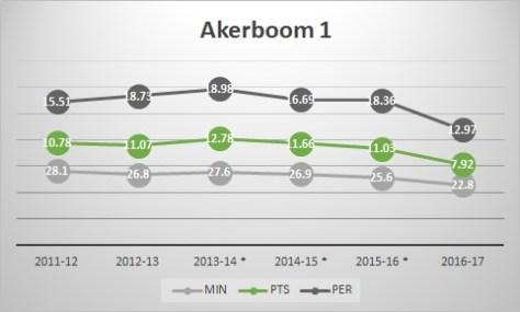 akerboom1
