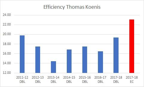 EfficiencyKoenis