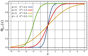 Normal_Distribution_CDF