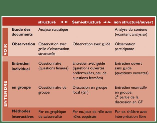 Méthodes qualitatives et quantitatives