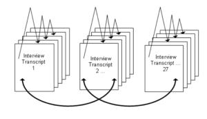Processus itératif