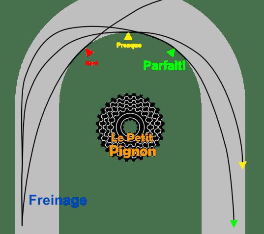 trajectoire descente vélo