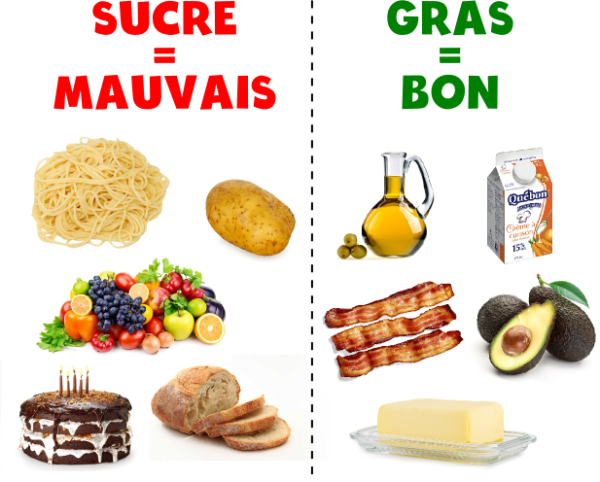 lchf-aliments