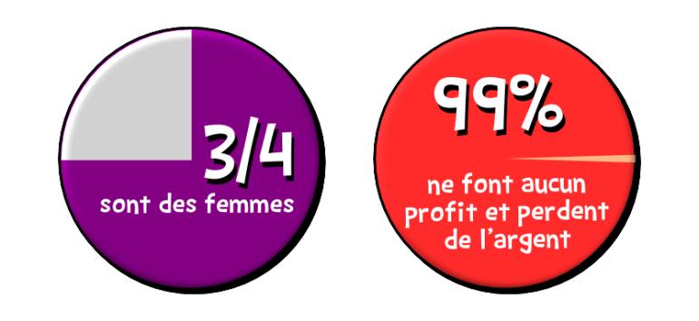 marketing réseau MLM femmes 99% perdent argent