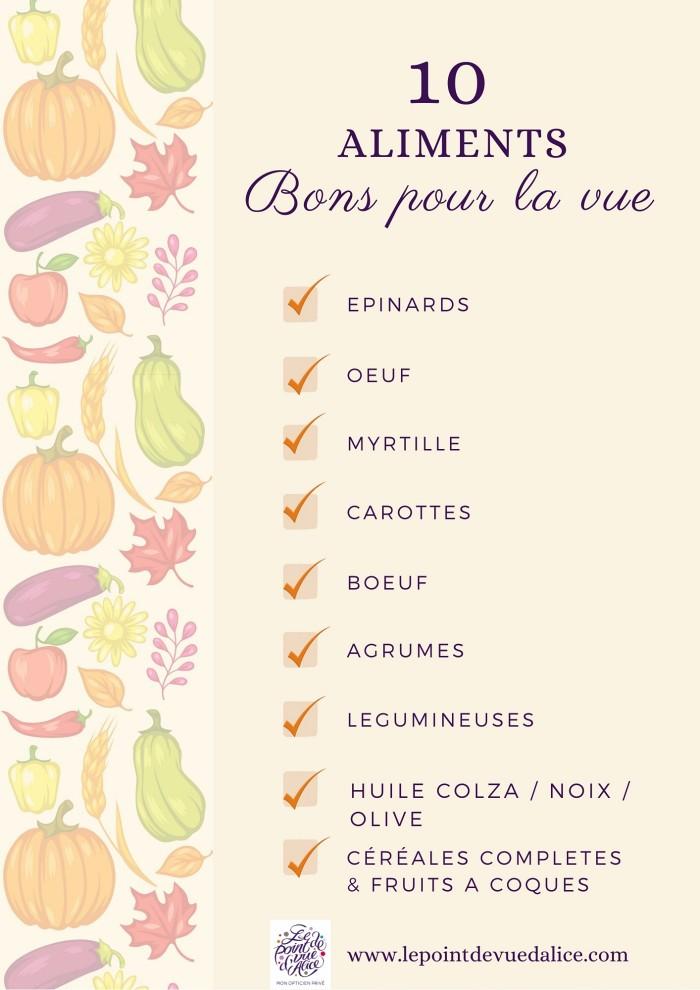 Découvrez les 10 aliments essentiels pour la vue avec Le Point de Vue d'Alice à Quimper