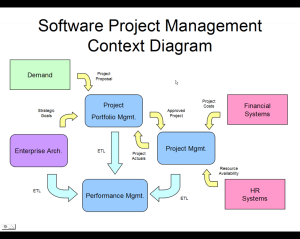 Some Benefits of the Project Management Software
