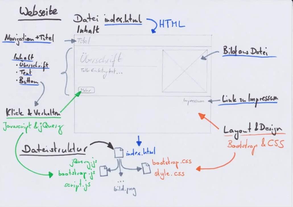 Tutorial 1 Aufbau Einer Responsiven Webseite Mit HTML