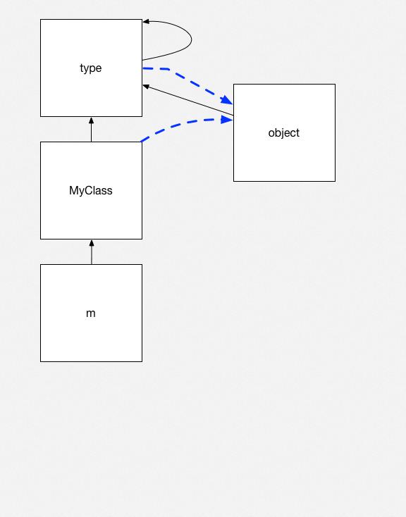 Python objects 6