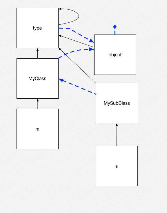 Python objects 8