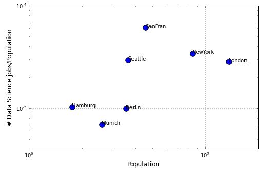 Data Science Job/Population vs Population Scrapen