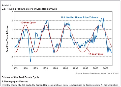 real estate market cycles, Real Estate Investing, Real Estate Investments