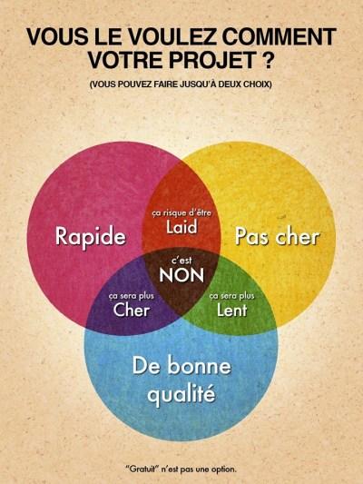 Infographie de Venn Diagram