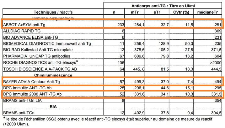 fiabilité dosage anti-TG test interlaboratoire