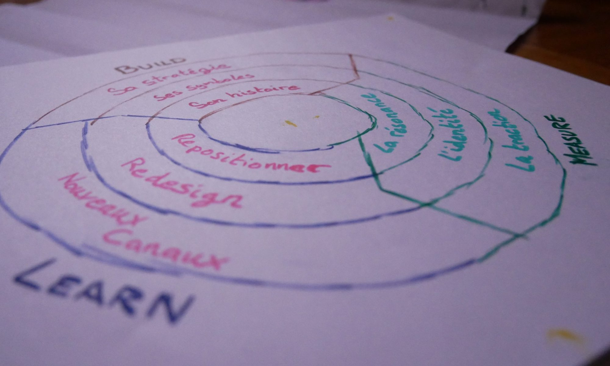 Lean-Branding-Comment-creer-sa-marque-startup