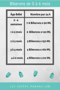 nombre de biberons par jour