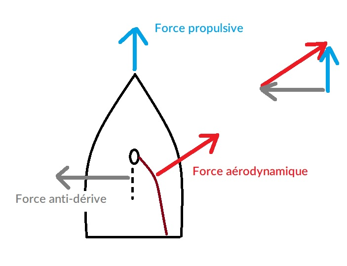 force anti-dérive
