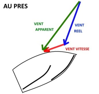 vent apparent au près