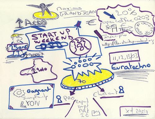 présentation Startup Weekend Lille