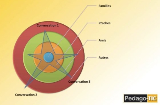 contact en étoile au travers des cercles de connaissances