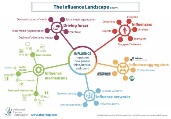 le paysage de l'influence