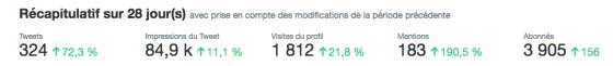 récapitulatif Twitter sur les 28 derniers jours avec des pourcentages à 2 chiffres