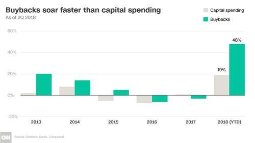 180917141342-chart-buybacks-capital-spending-780x439