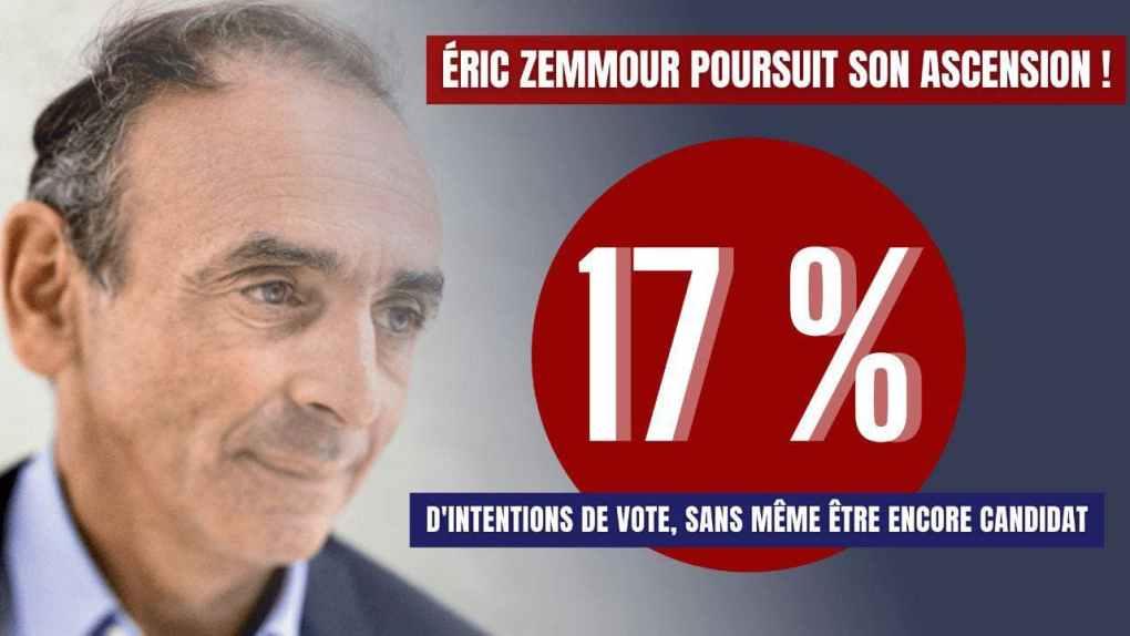 Zemmour 17%