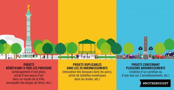 A partir du Budget participatif 2015, les Parisiens ont pu décider pour leur arrondissement. // Ville de Paris