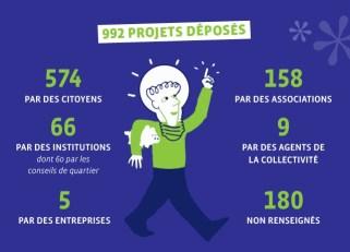 Dès son lancement, le budget participatif rennais a suscité près d'un millier d'idées des habitants. // Ville de Rennes