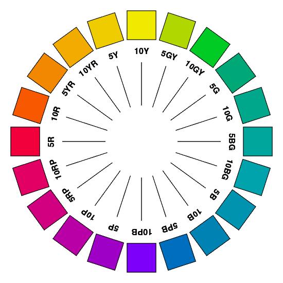 comprendre le test de colorimétrie avec le cercle chromatique de Munsell