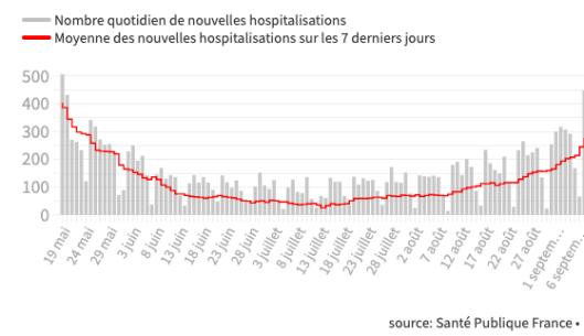 Le nombre de nouvelles hospitalisations augmente de plus en plus en vite depuis le mois d'août