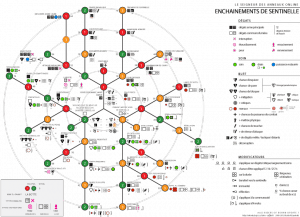 Diagramme des Sentinelles MàJ8