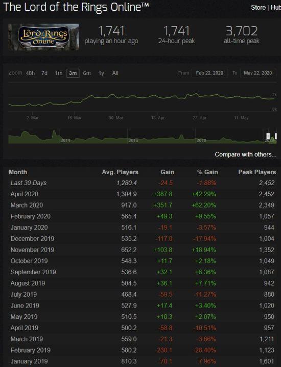 Steam charts, LOTRO, Avril Mai 2020