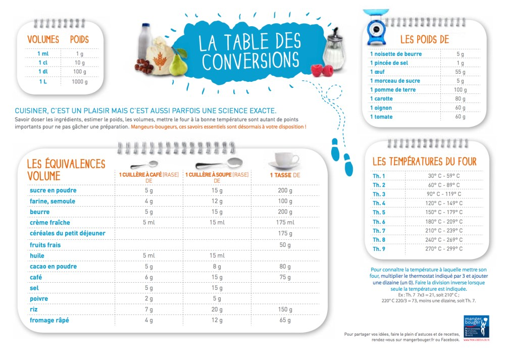 Table de conversion Cuisine.