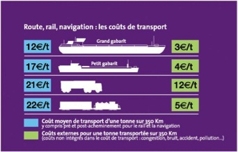 Tarif transport fluvial