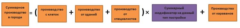 формула производства