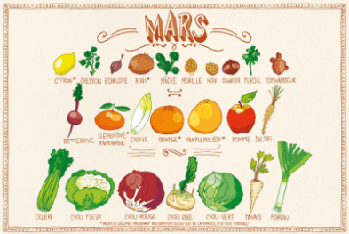 Calendrier fruits et legumes mars - Special belle peau en hiver