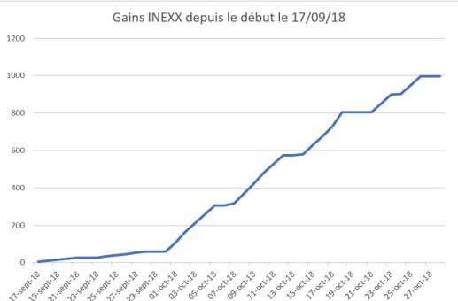 Gains inexx au 30 octobre 2018