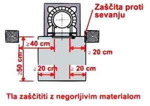 Odmiki gorljivih materialov od dimnika: a) levo - maksimalna temperatura dimnih plinov 400 °C b) desno - maksimalna temperatura dimnih plinov 160 °C