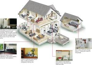sonoshouse – LeslievilleGeek TV Installation – Home Theatre – Cabling & Wiring