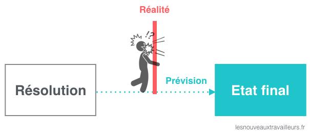 Résolution : Se heurter à la réalité