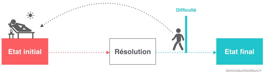 Résolutions_Inconnu