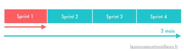 """Le deuxième """"3"""" du système """"3-3-1-1"""" : planifier un objectif à 3 semaines"""