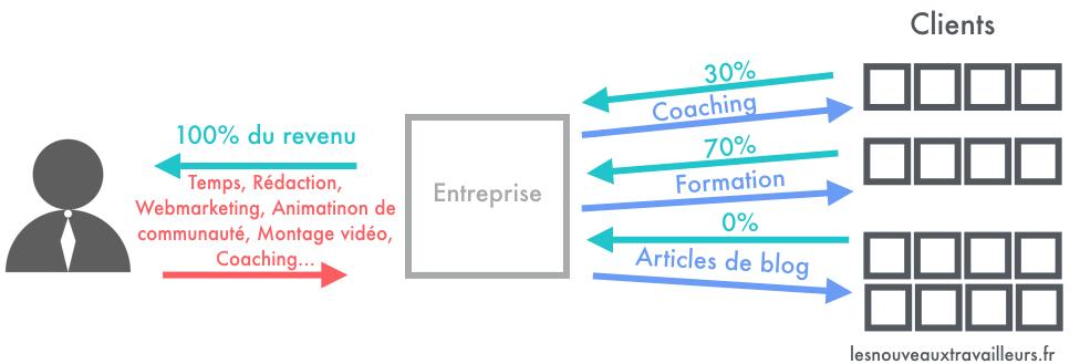 Schéma représentant le Modèle Economique du Blogging Professionnel