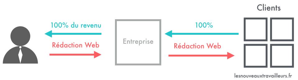 Schéma représentant le Modèle Economique du rédacteur web freelance