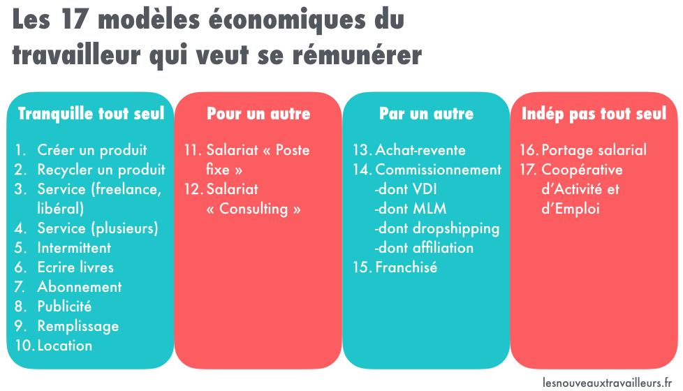 Tableau récapitulatif des 17 modèles économiques du travailleur qui veut se rémunérer