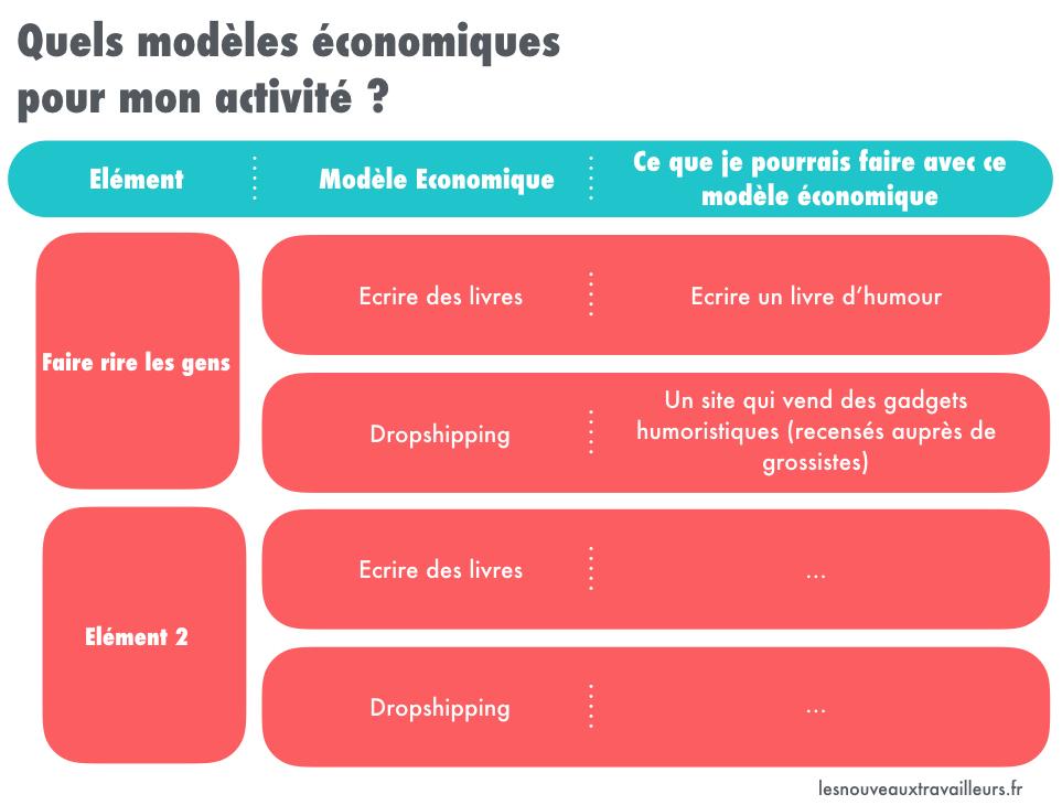 Tableau Quels modèles économiques pour mon activité ?