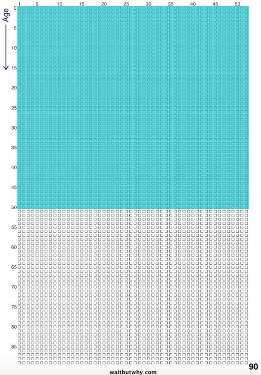 Couleur représentant le nombre de carrés utilisés sur le total quand on a 35 ans
